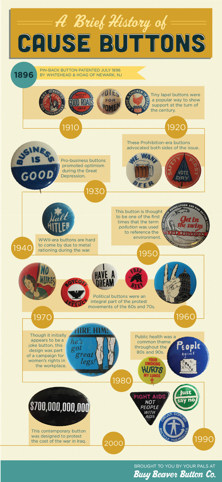 Button History Infographic