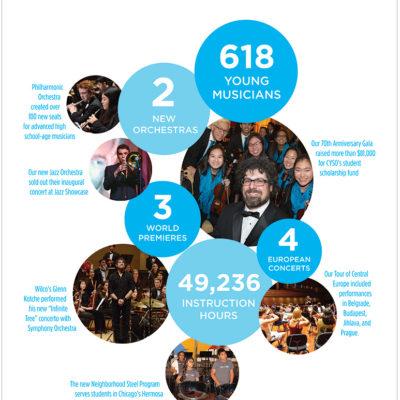 CYSO_2016-2017_ImpactReport